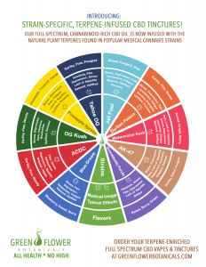 Green Flower Botanicals Terpenes Wheel