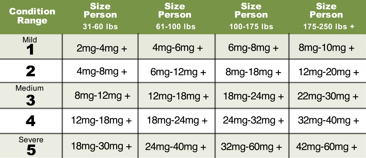 Dosing CBD by weight