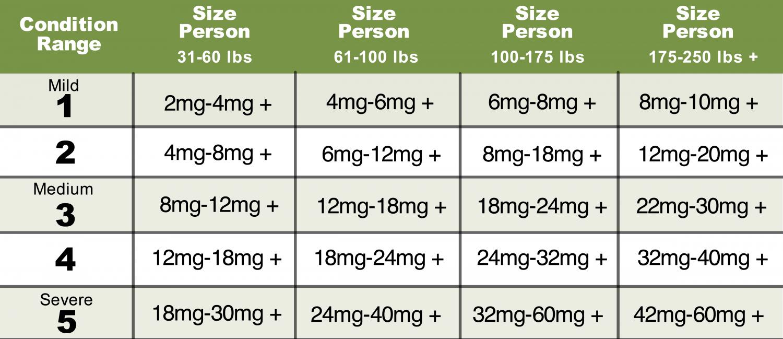 Dosing CBD by weight