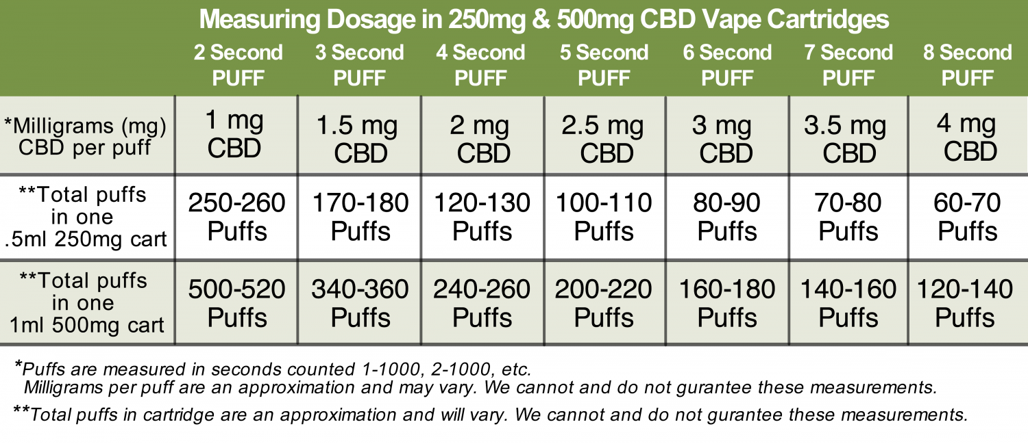 Measuring Dosage Of Cbd In 250mg And 500mg Vapor Cartridges