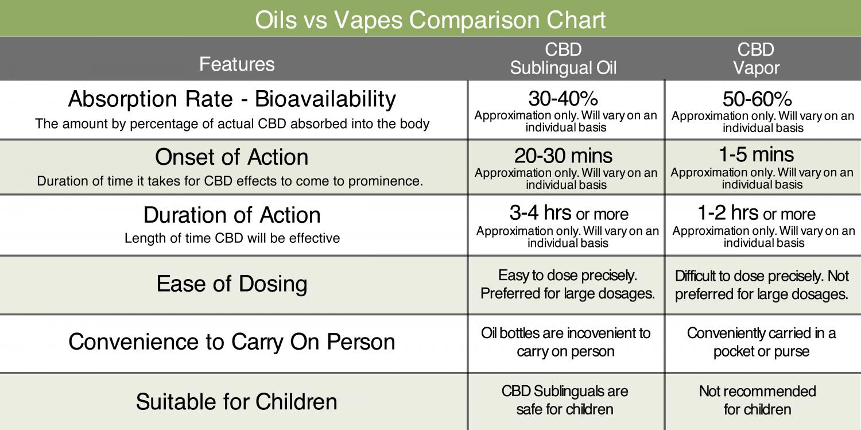 Cbd Sublingual Oils Vs Vapor Comparison Chart