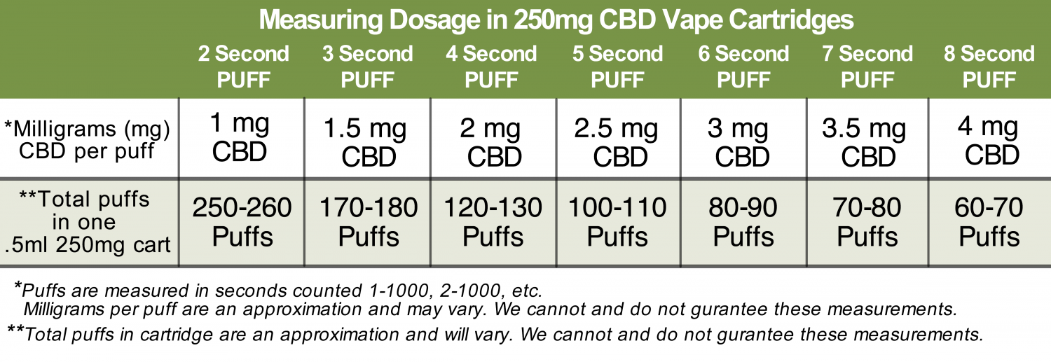 How to measure CBD dosage in 250mg Vape Cartridges