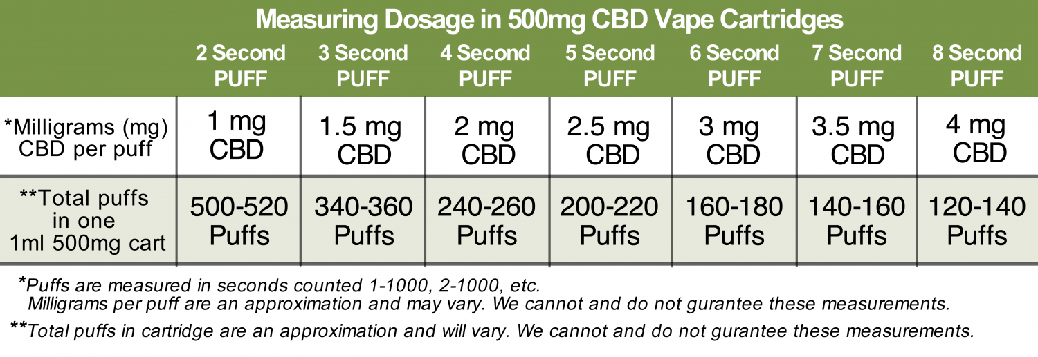 How To Measure Dosage with 500mg CBD Vape Cartridges