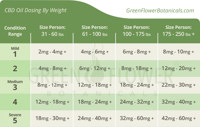 CBD Oil Dosing By Weight