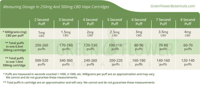 Measuring dosage in 250mg and 500mg CBD oil vapes
