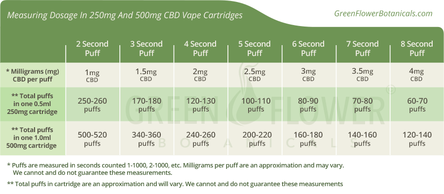 Dosing CBD for ADD - ADHD : Measuring your dosage using a vaporizer