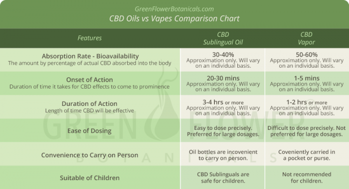 CBD Oil vs Vapes Comparison Chart