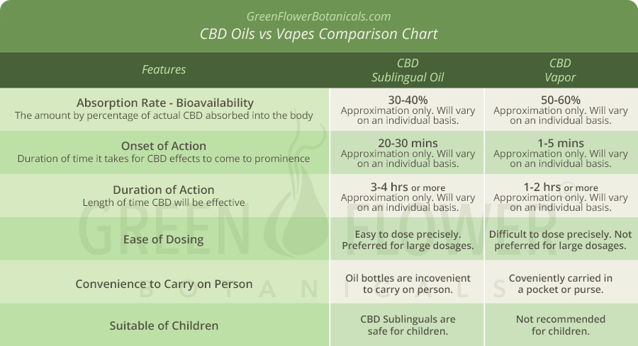 Dosing CBD for ADD - ADHD : Which is better tinctures or vapes?
