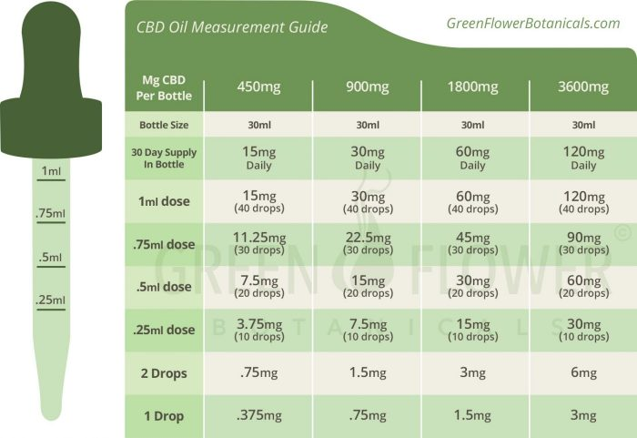 CBD Oil Measurement Guide